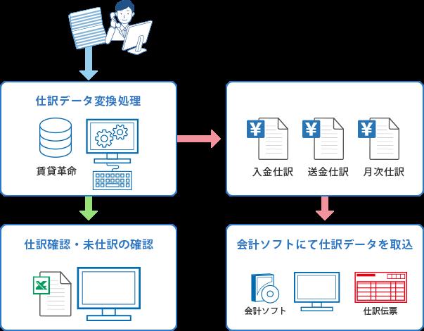 Images of 利用者:未収金 - Japa...